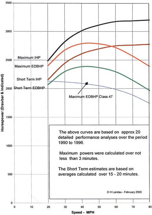 Power Curves Graph